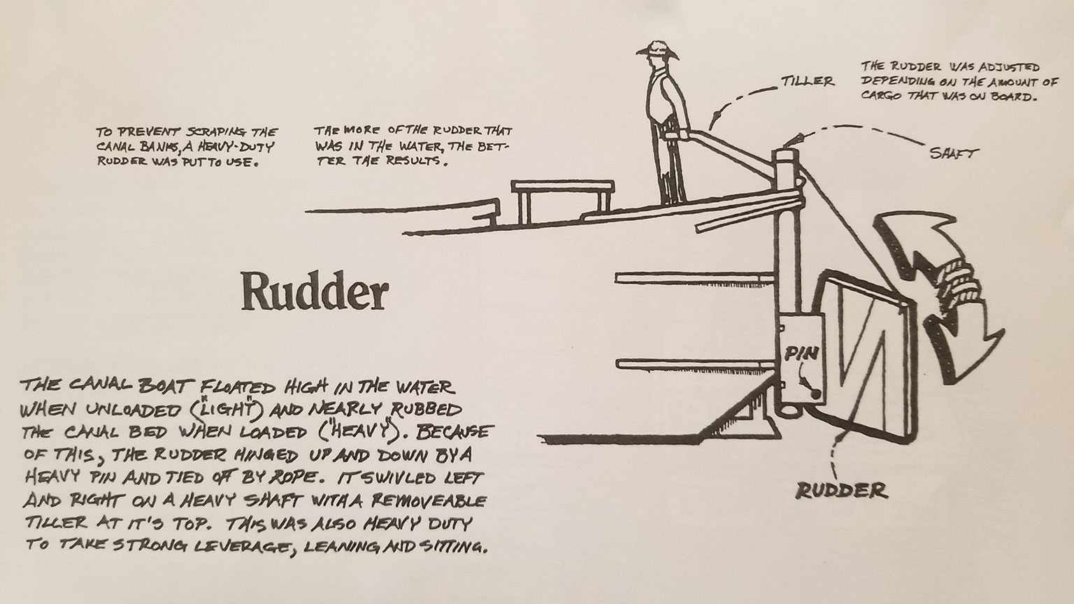 Take a look at this diagram of the rudder to learn how it was used.  The captain stood all day because he needed his full weight to move the boat and he needed his full height to see all the way to the front of the boat and beyond.